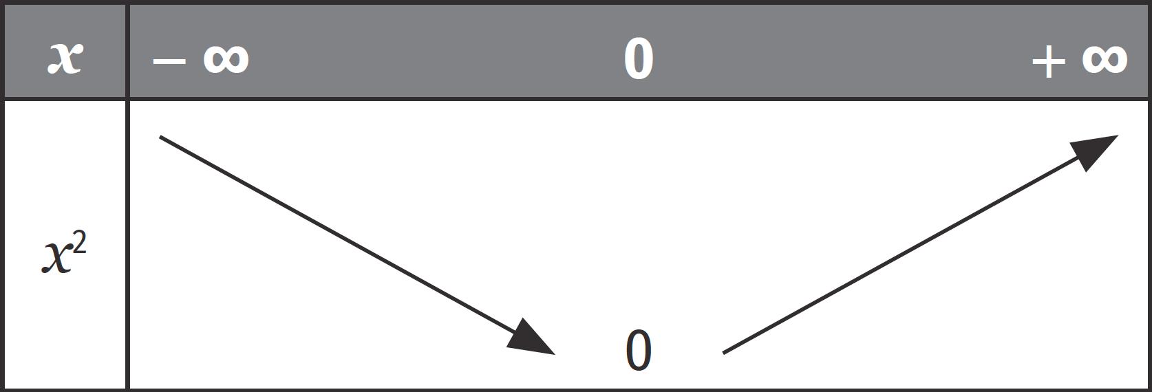 Fonction carré - cours- Fonctions de référence