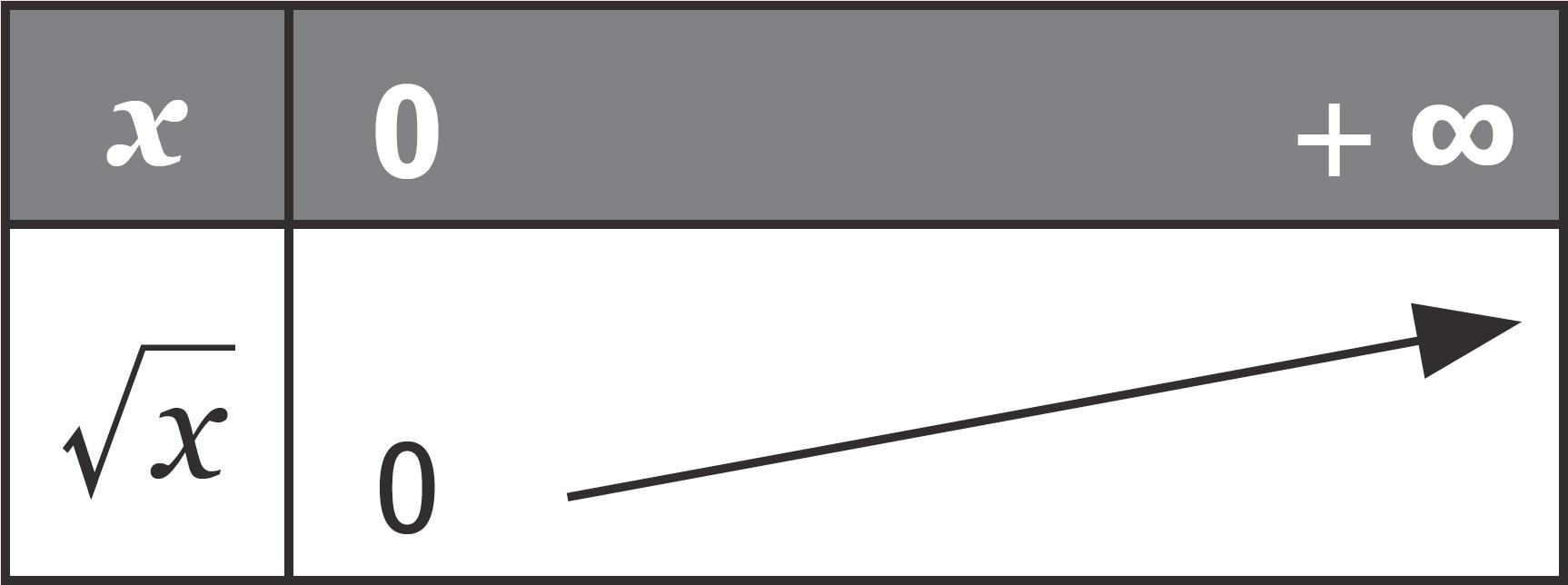 Fonction racine carré - Cours - Fonctions de référence