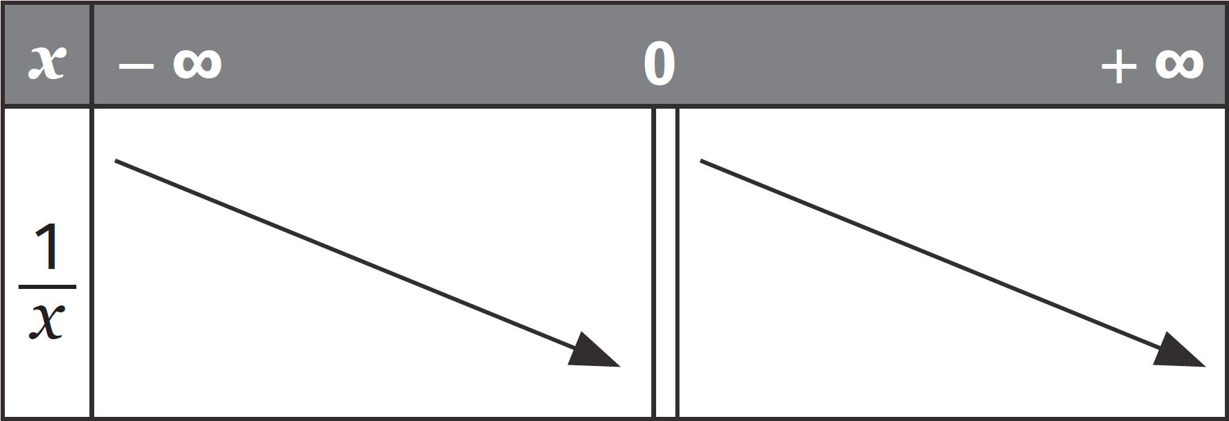 Fonction inverse - cours - Fonctions de référence