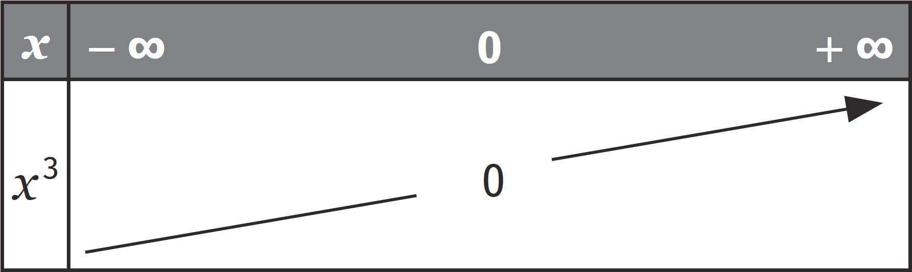 Fonction cube - cours - Fonctions de référence