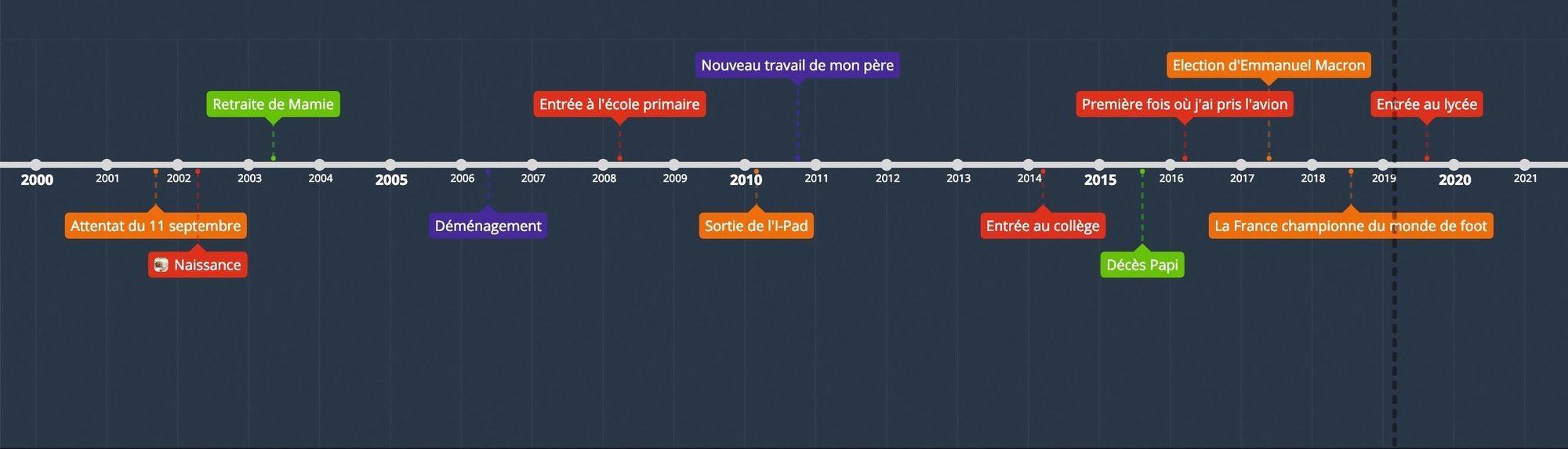 exemple de frise réalisée avec l'outil timegraphics