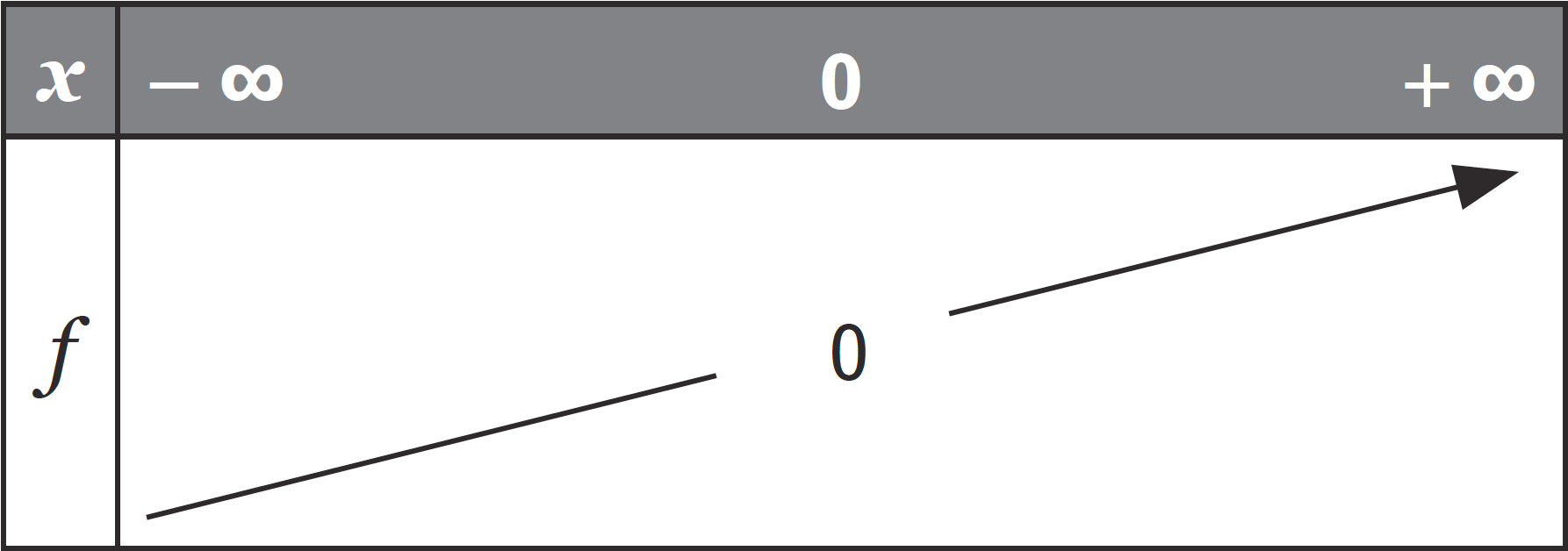 Fonctions de référence - Auto-évaluatin
