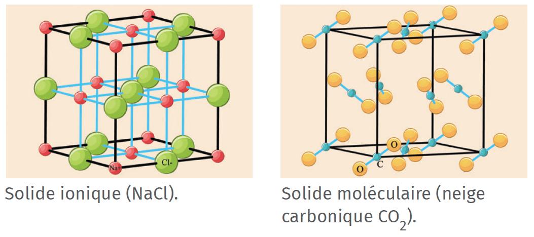 Solide ionique et solide moléculaire