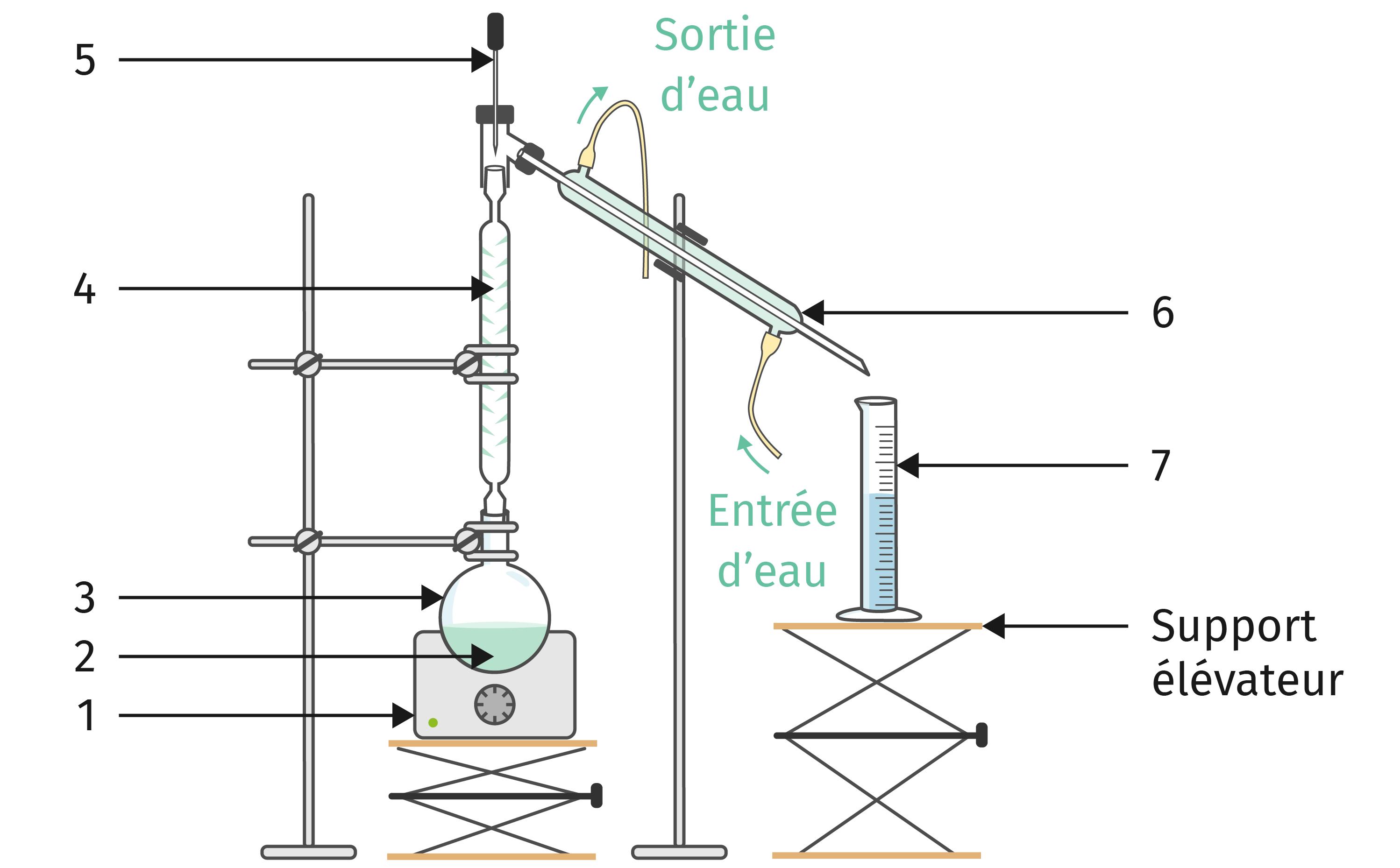 La distillation fractionnée