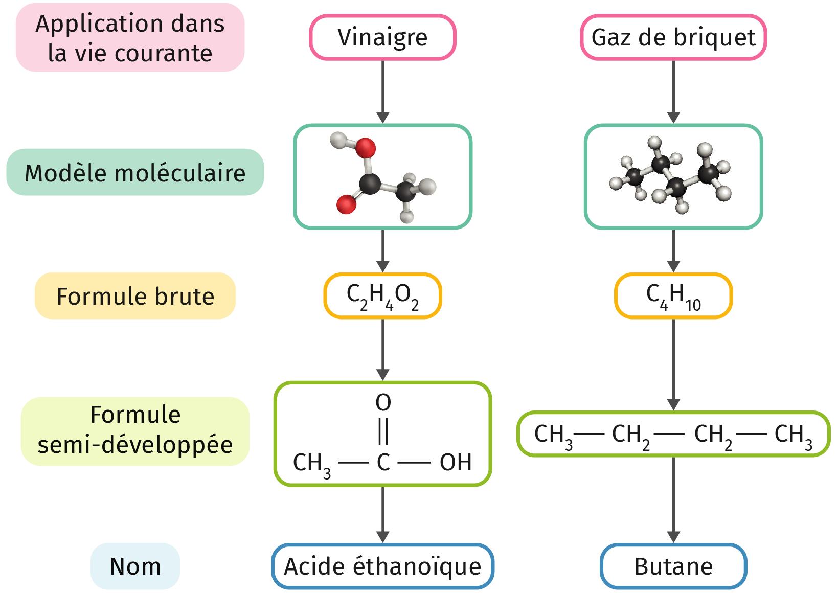 formules brutes et semi-développées