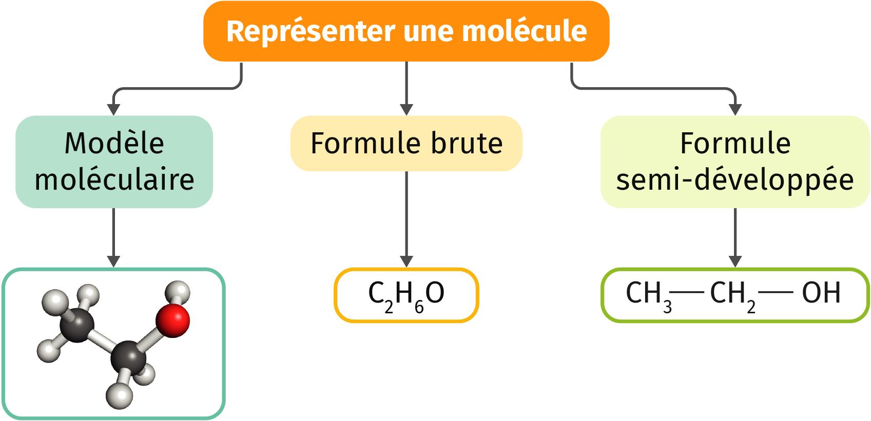 Représenter une molécule
