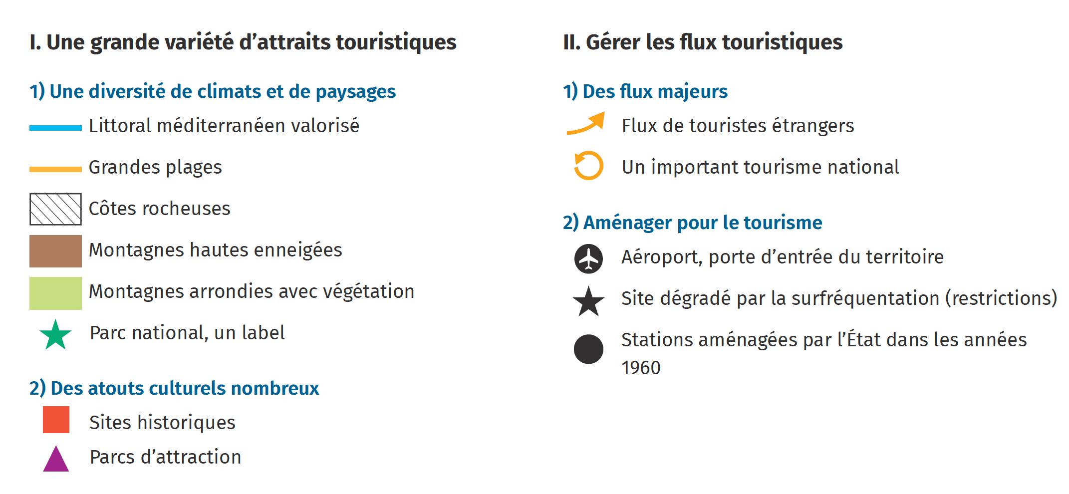 Une grande variété d'attraits touristiques - Gérer les flux touristiques