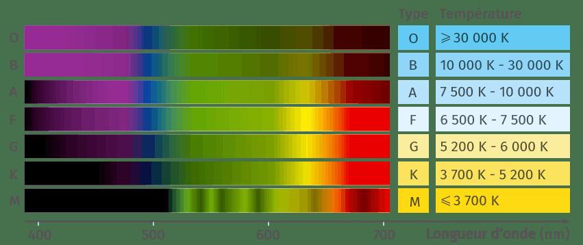 Classification spectrale des étoiles