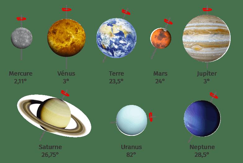 Représentation des huit planètes du système solaire avec leurs axes de rotation respectifs.