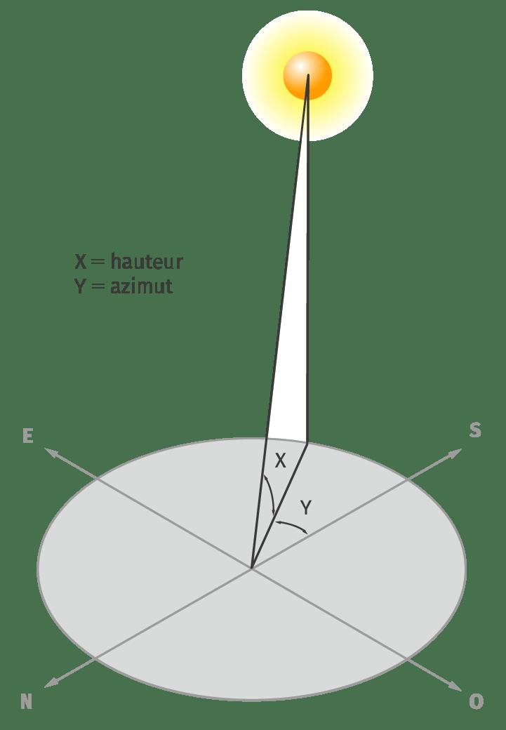 Définitions des paramètres utilisés pour construire un diagramme cylindrique.