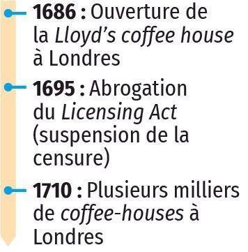 Clubs et coffee-houses : les lieux du débat dans l'Angleterre des XVIIe et XVIIIe siècles, dates
