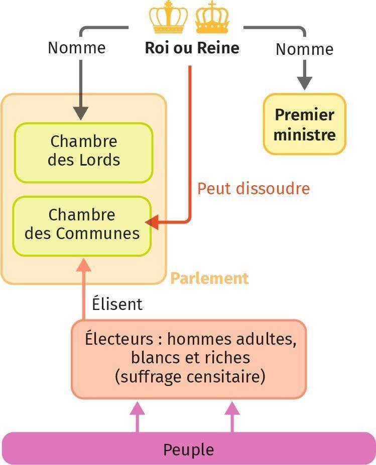 Le fonctionnement de la monarchie parlementaire anglaise aux XVIIe‑XVIIIe siècles