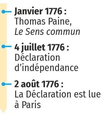 1776 - La Déclaration d'indépendance américaine, dates