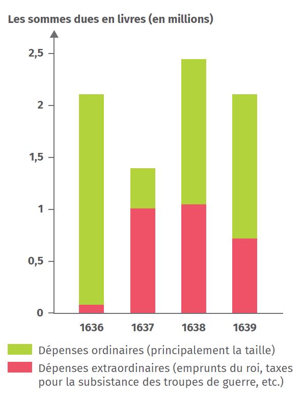 L'augmentation du poids de la fiscalité dans la généralité de Caen entre 1636 et 1639