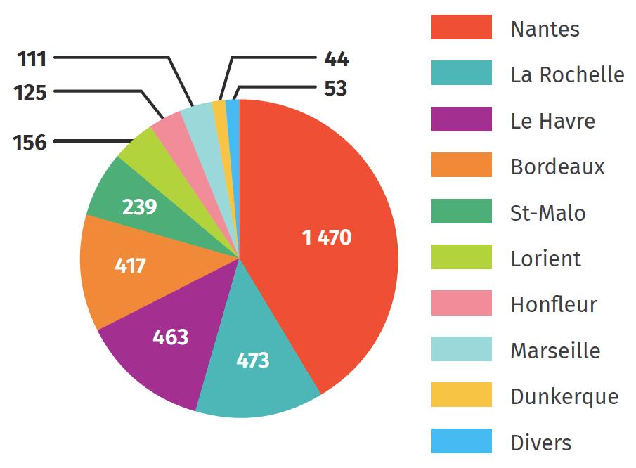 Les expéditions négrières des ports français au XVIIIe siècle