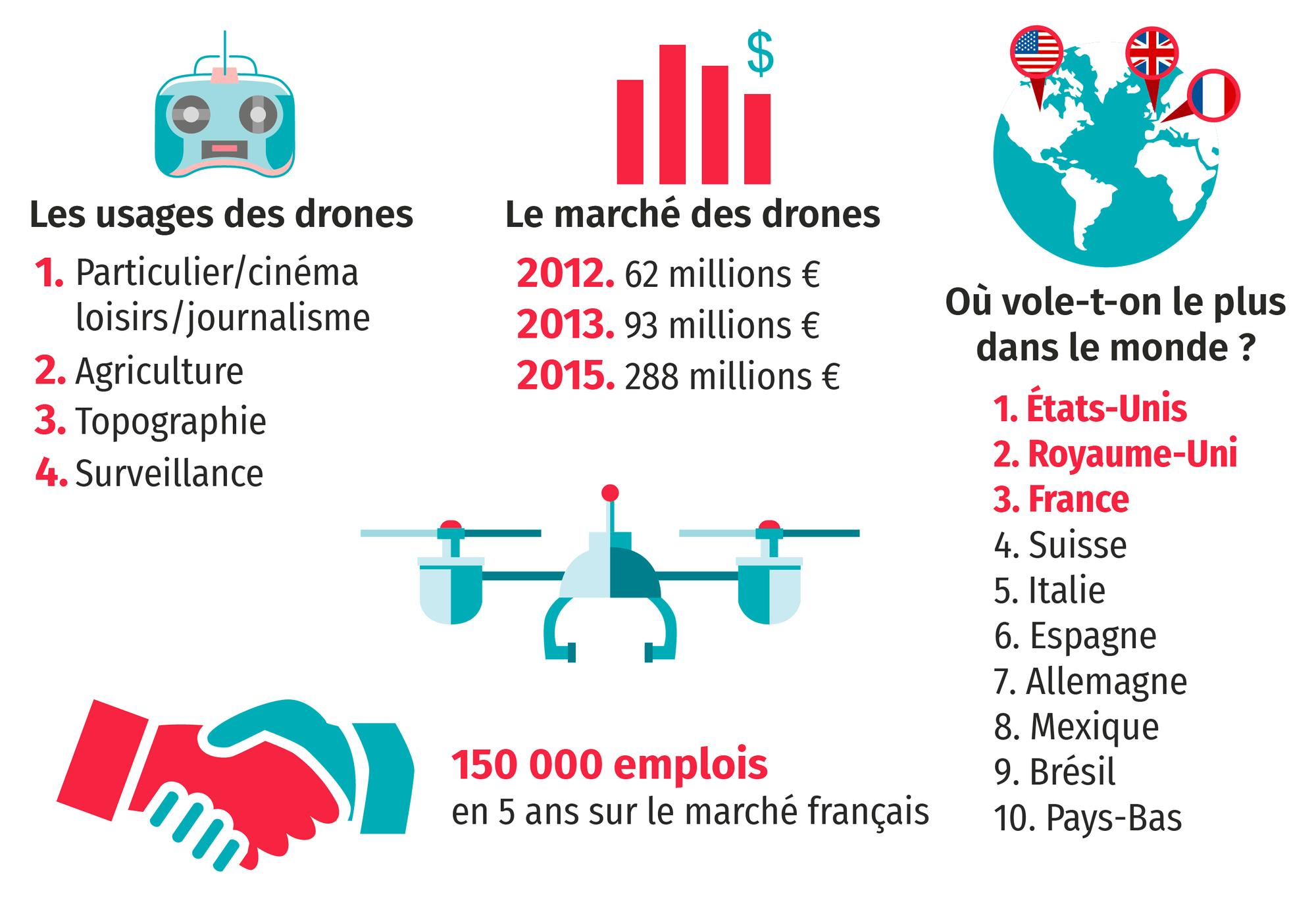 Les drones en quelques chiffres