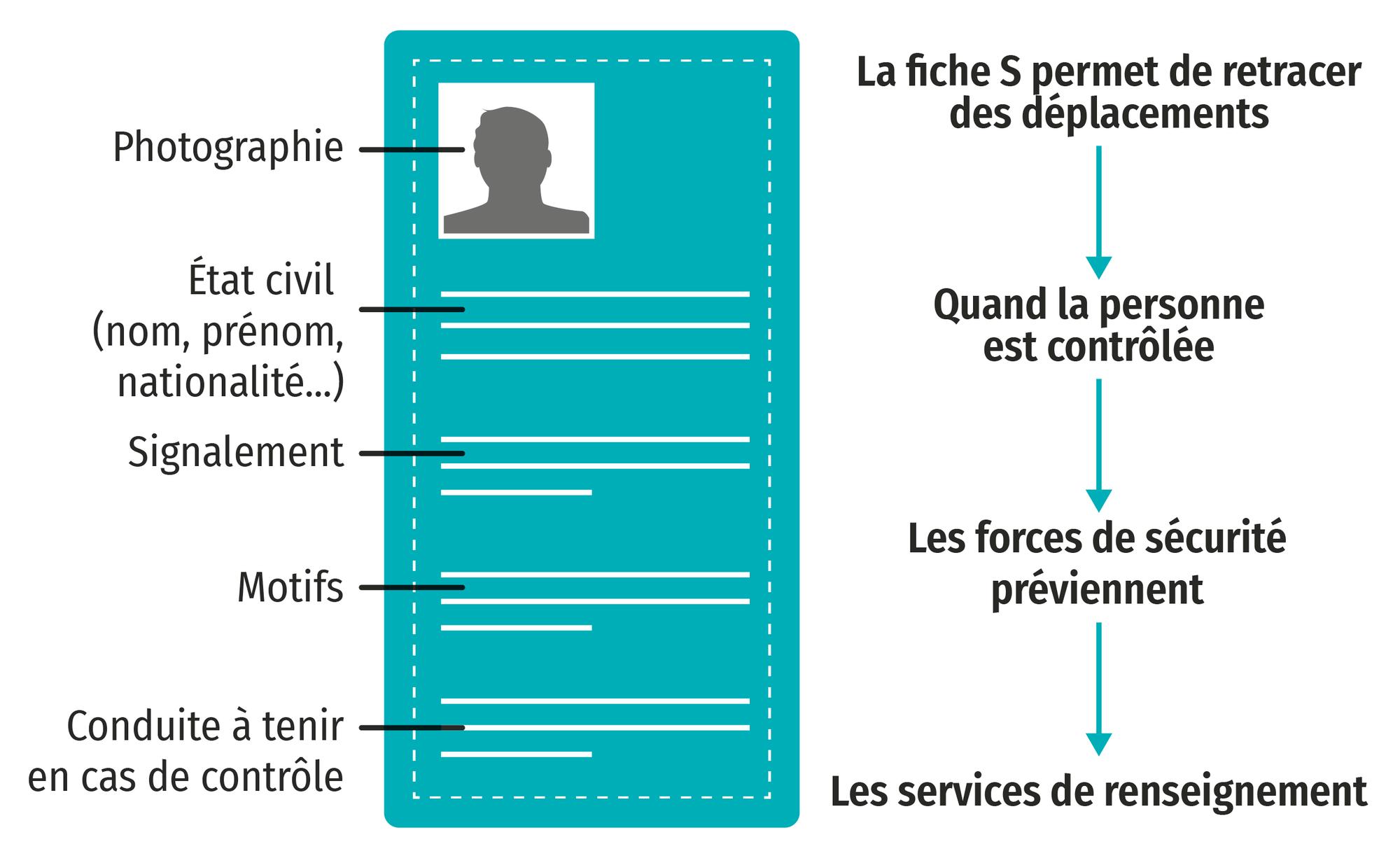 « Les fiches S : sans suivi, rien ne sert de ficher », Le Point et AFP, 28 juillet 2016.
