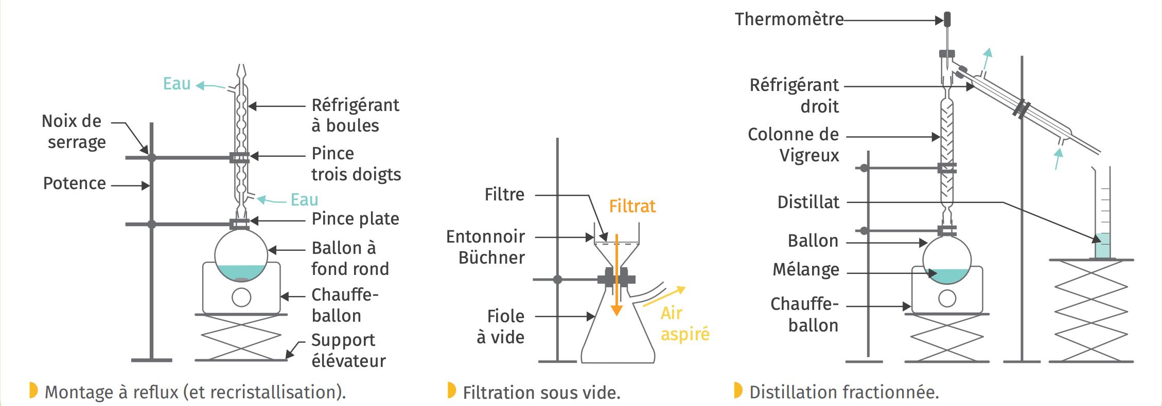 Schématisation des dispositifs expérimentaux
