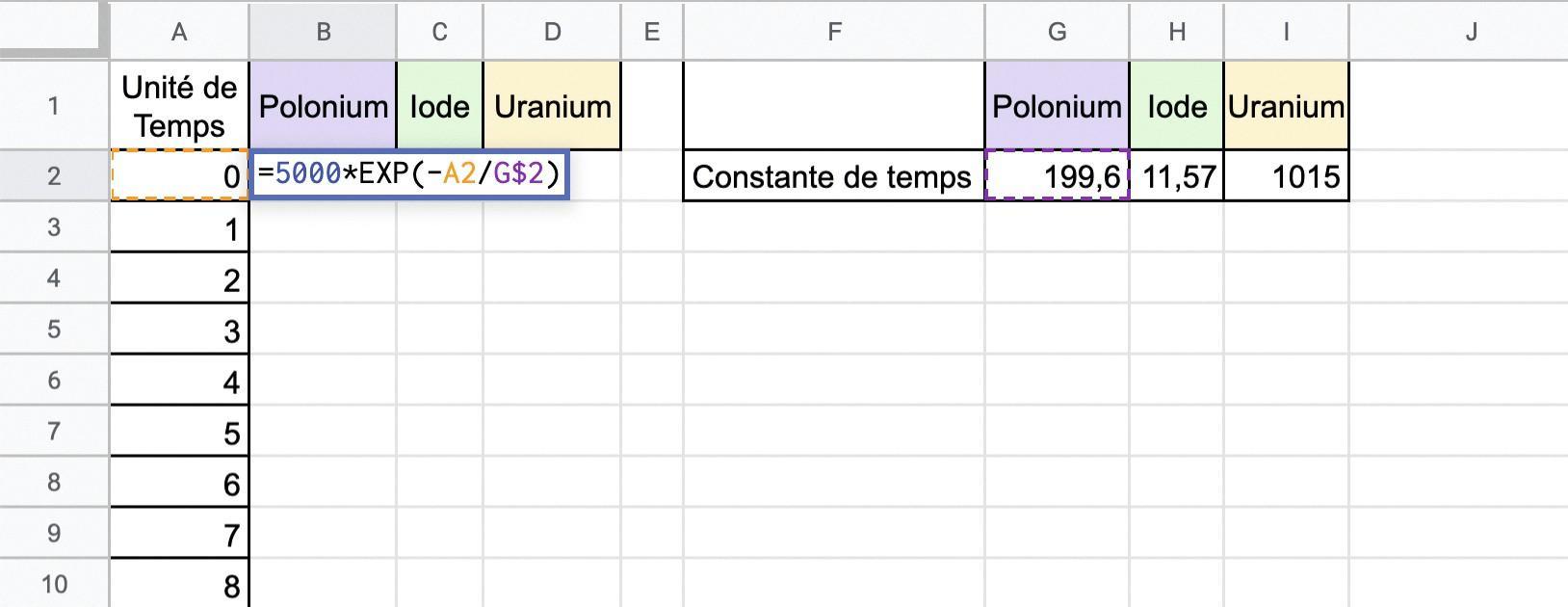 Évolution du nombre de noyaux radioactifs