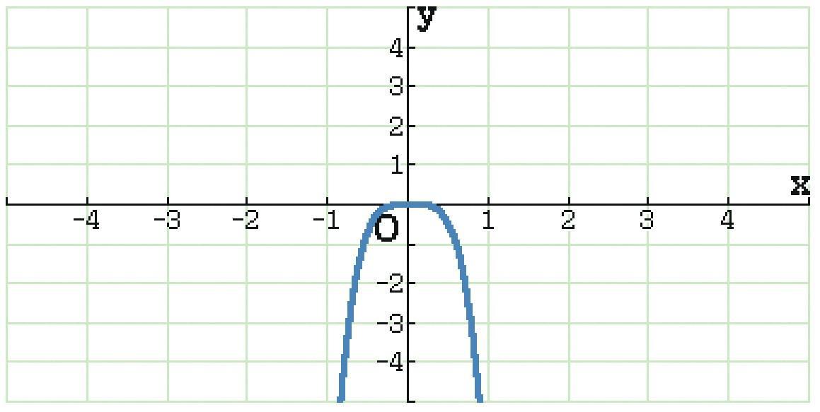 MAT.2de.2.ENTR2.calculatrice2