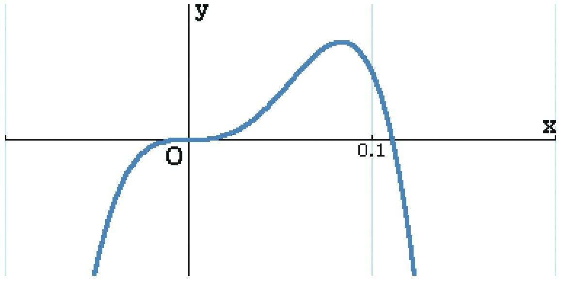 MAT.2de.2.ENTR2.calculatrice6
