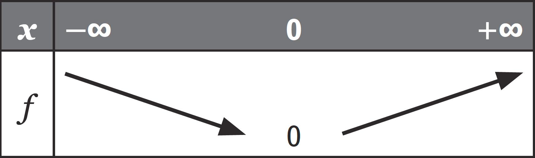 Tableau de variation - Fonction valeur absolue - Sens de variation et extremum - Fonctions de référence