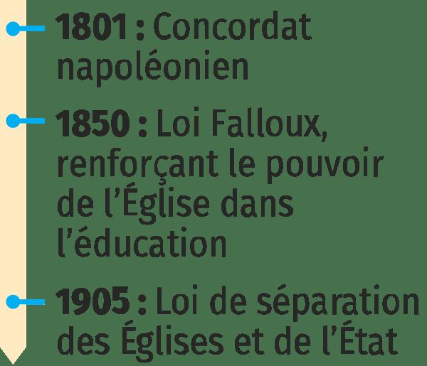 frise 1905 - La loi de séparation des Églises et de l'État