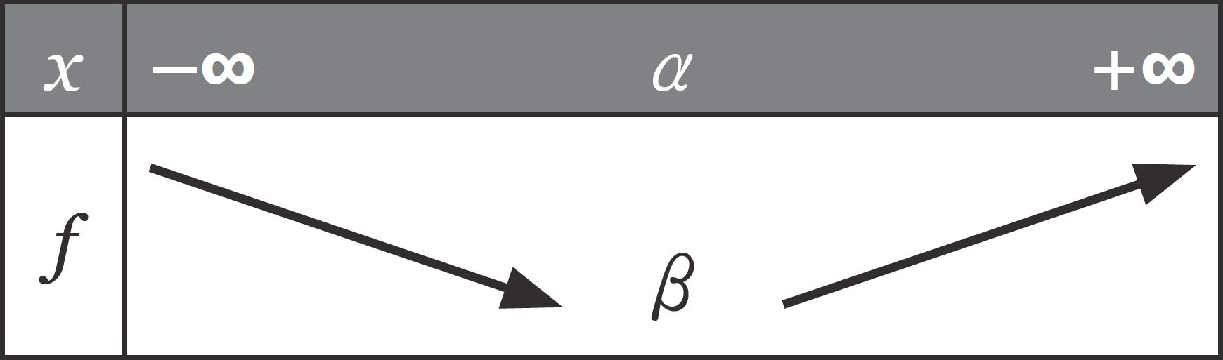 Étude des fonctions polynômes du second degré - Sens de variation d'une fonction polynôme du second degré - Fonctions de références