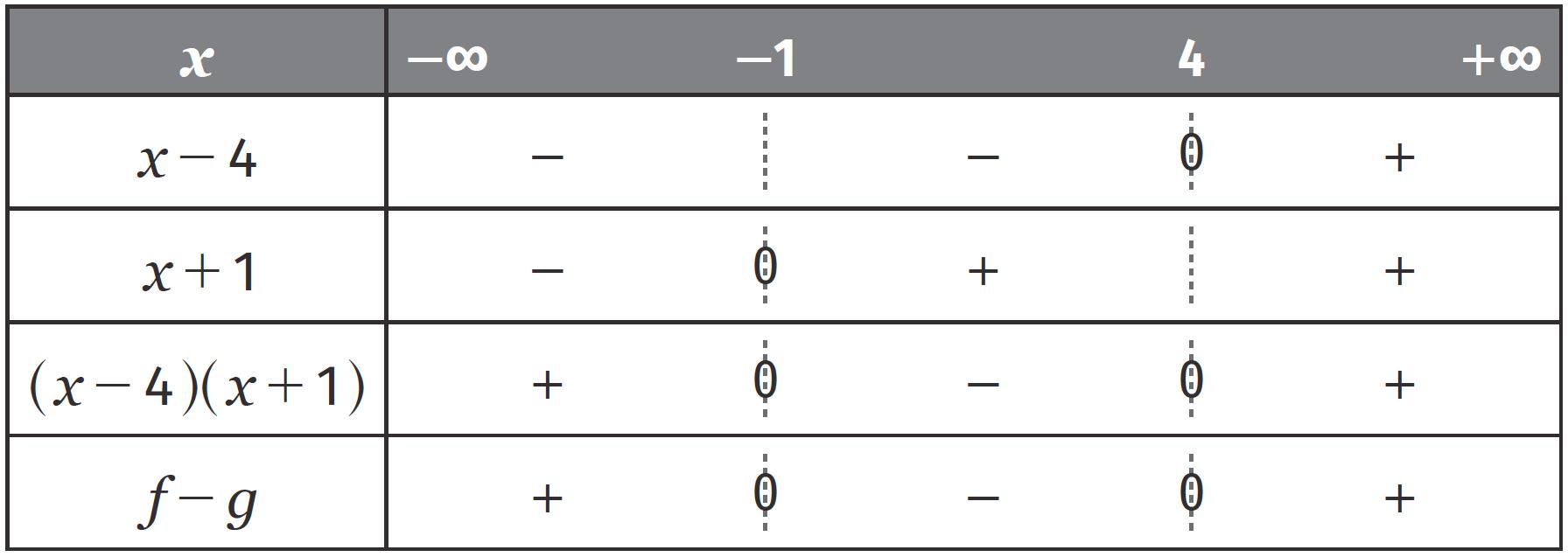 Étude des fonctions polynômes du second degré - Signe d'une fonction polynôme du second degré - Fonctions de références