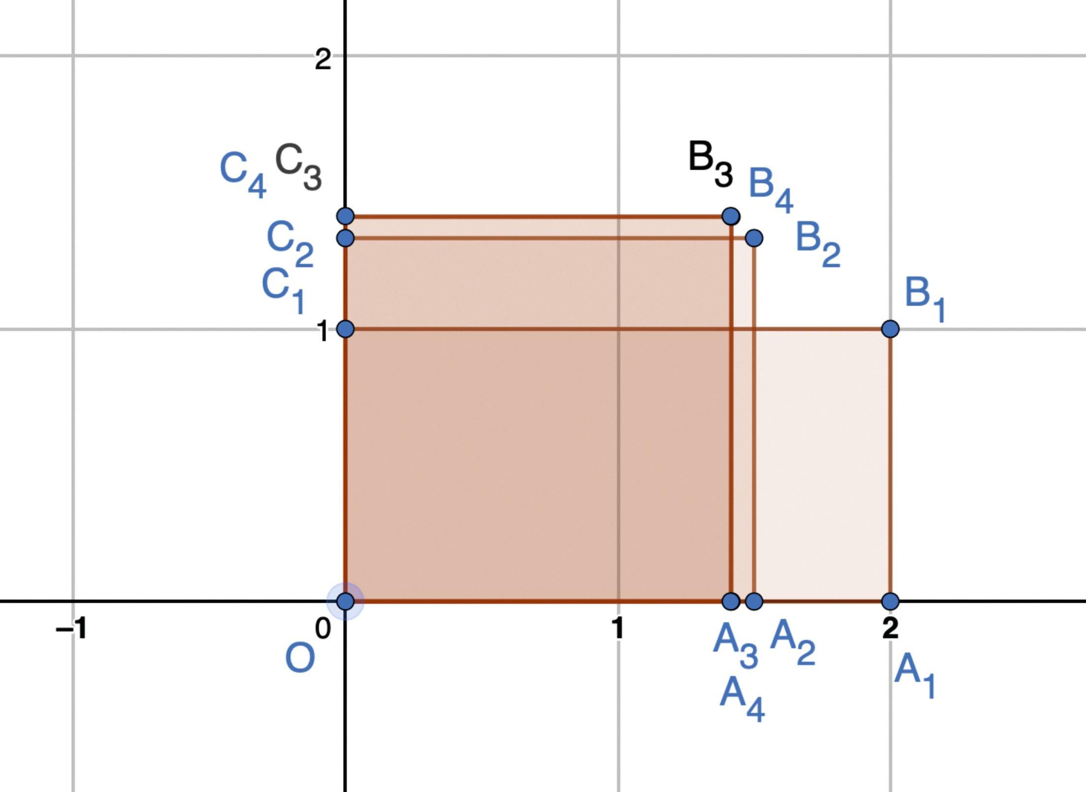 Approximation des racines par la méthode de Héron - TP/TICE - Fonctions de références