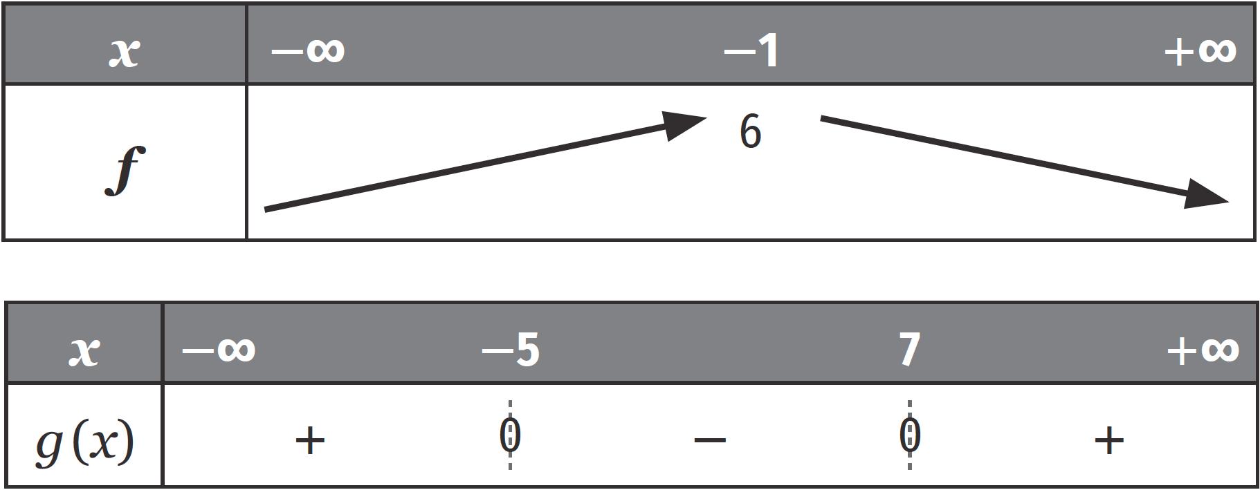 Questions flash - Fonctions de référence