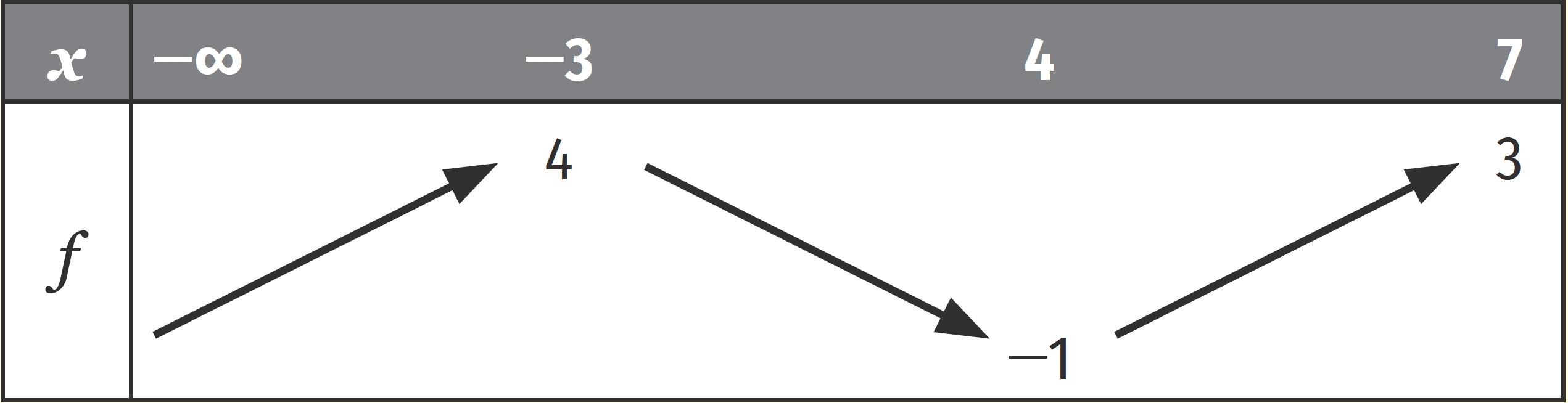 Rappels de seconde - tableau de variation fonction