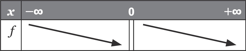 tableau de variation - fonctions - Rappels de seconde