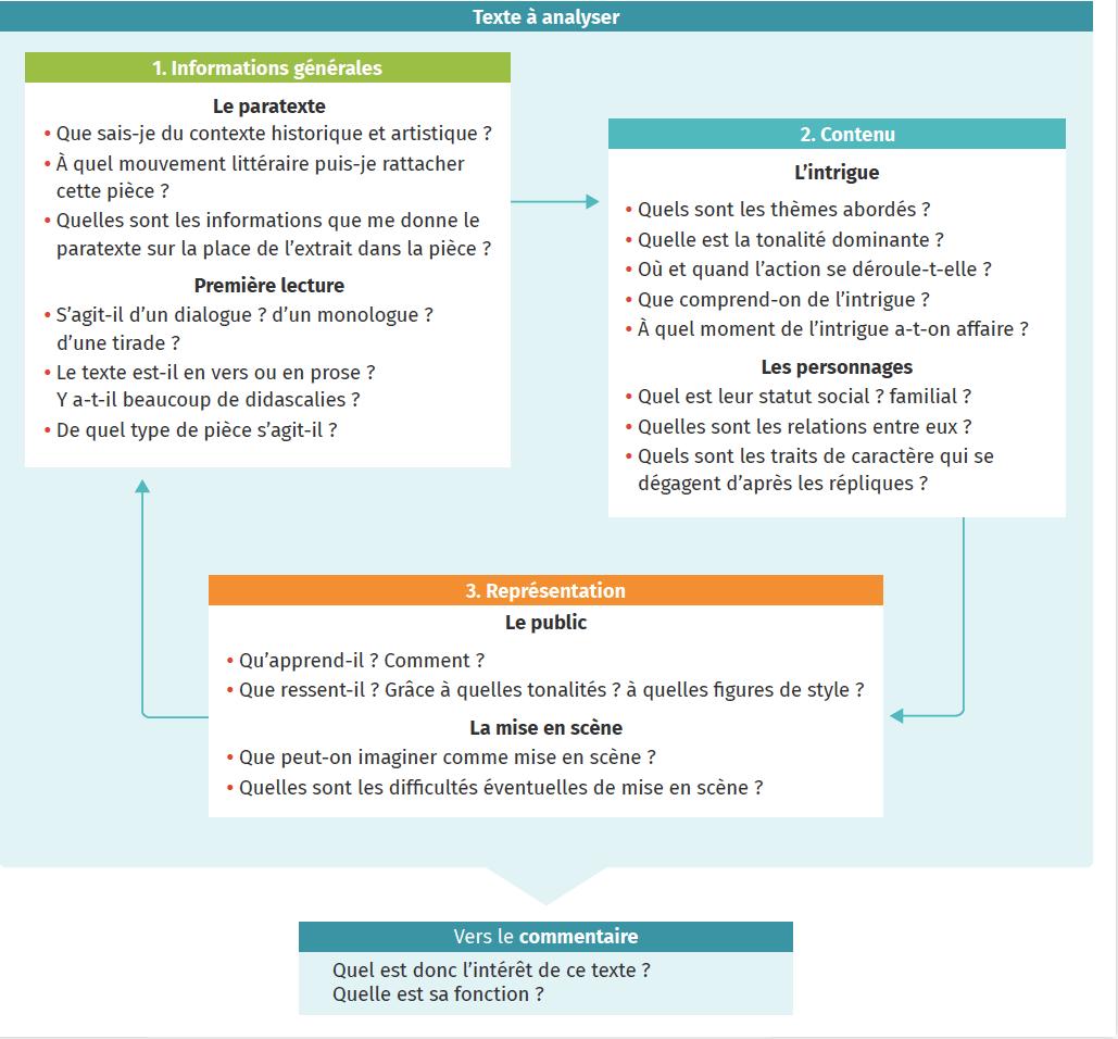 Tableau de Méthodologie pour l'analyse d'un texte