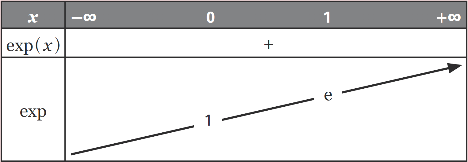 Variations de la fonction exponentielle