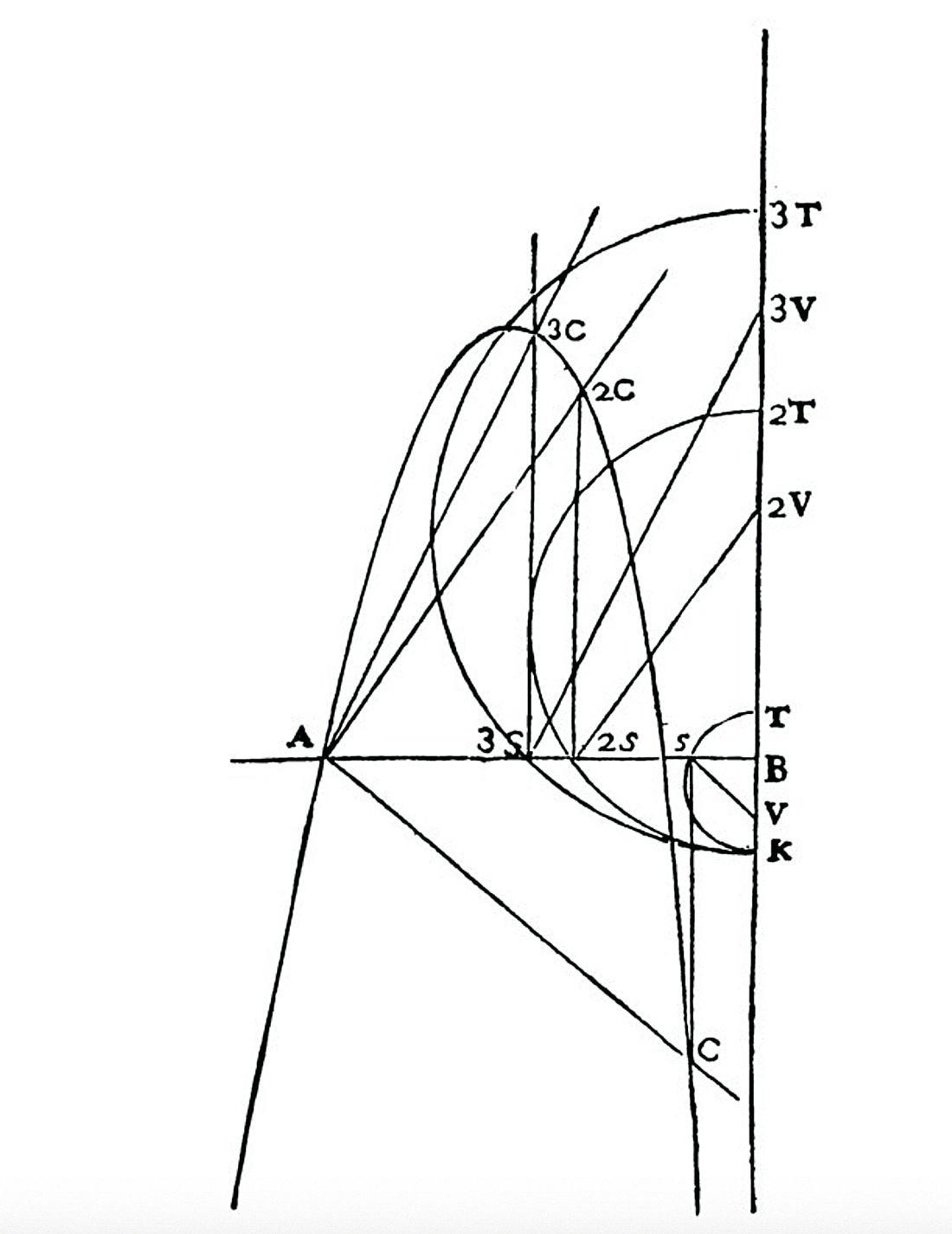 Schéma tiré de La Géométrie, Discours de la méthode.