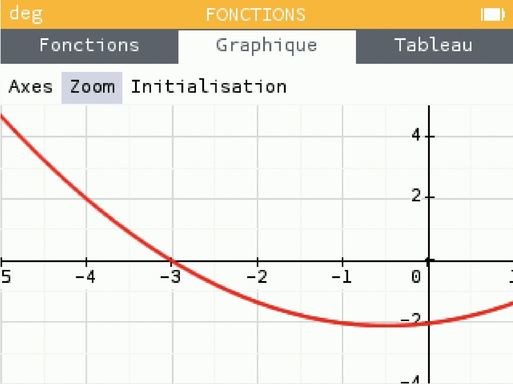 Étude des fonctions polynômes du second degré - Fonctions de référence