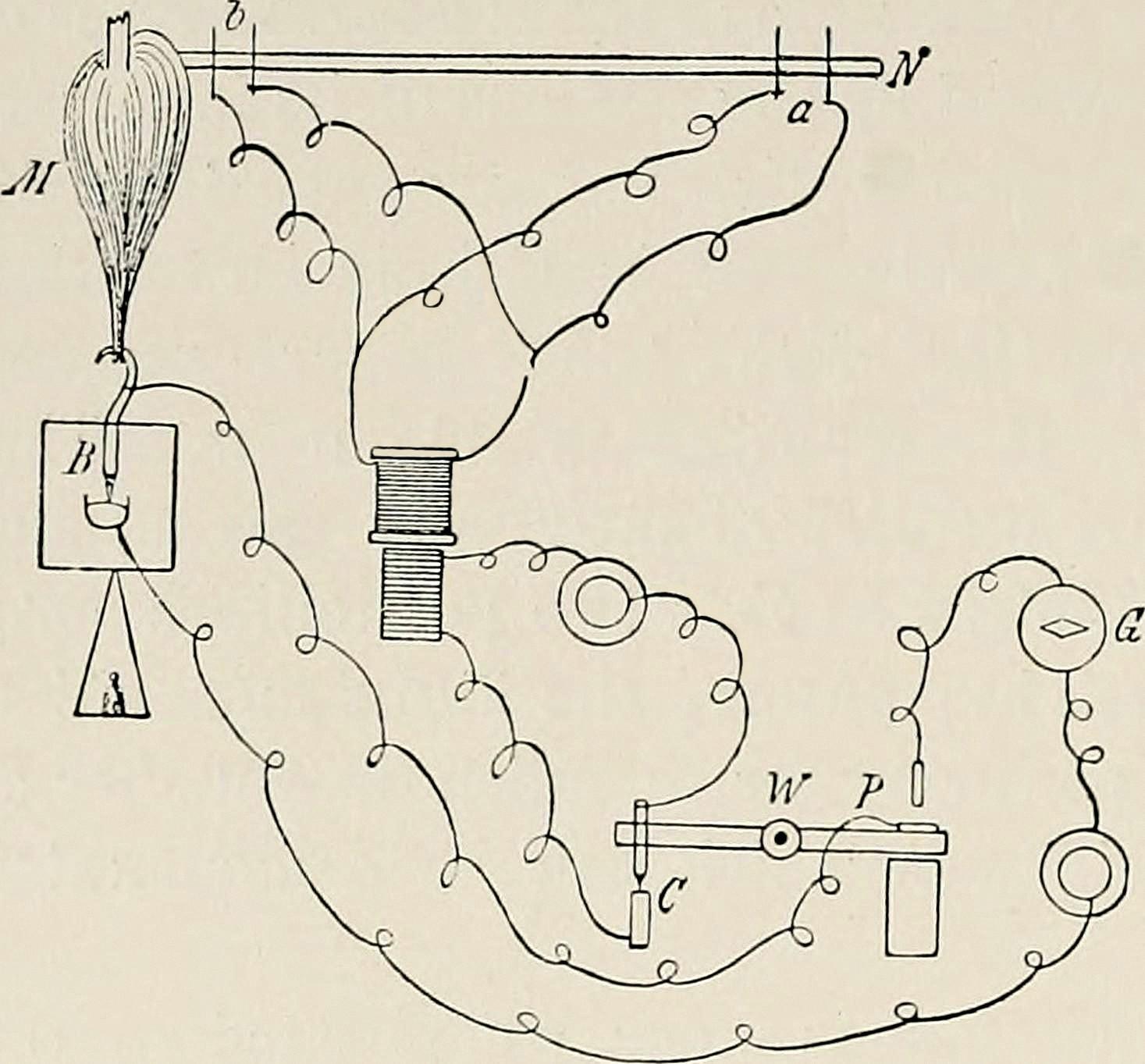 Montage réalisé par Helmholtz pour sa mesure.