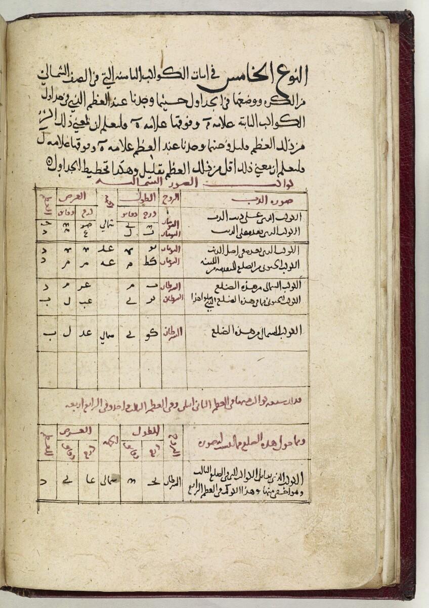 Traduction arabe de l'Almagest de Ptolémée - Histoire des maths