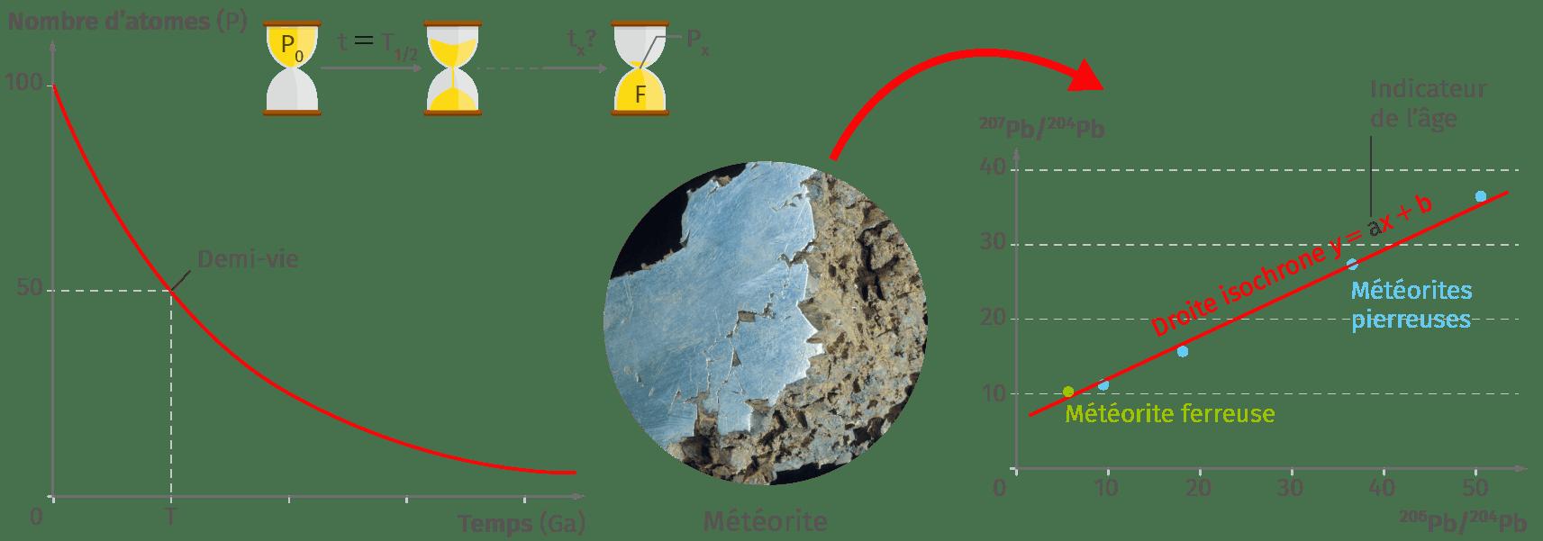 Vieilles méthodes de datation de terre