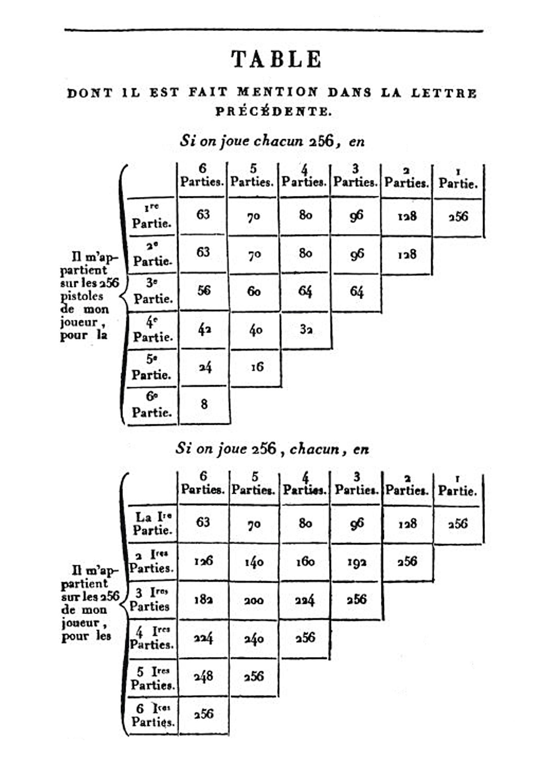 Extrait des échanges entre Pascal et Fermat, 1654
