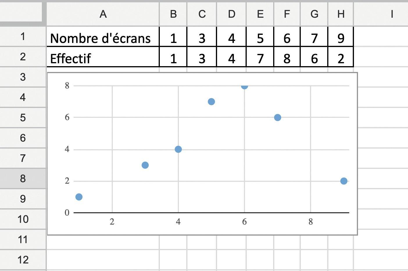 Analyser une série statistique présentée sous forme de tableau - Tableur - Méthode 3