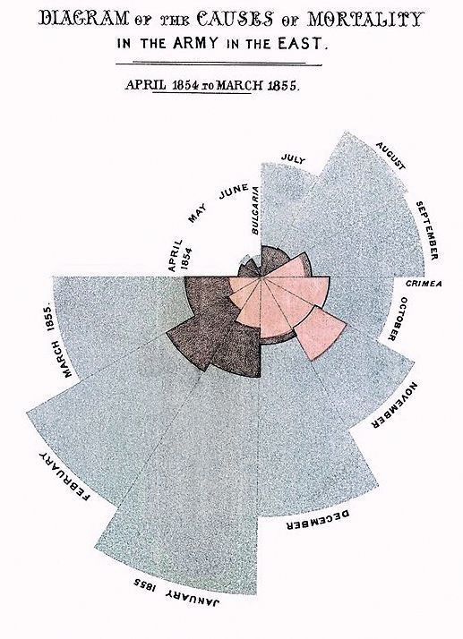 Florence Nightingale Diagramme - Statistiques descriptives