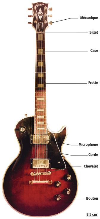 Les constituants d'une guitare