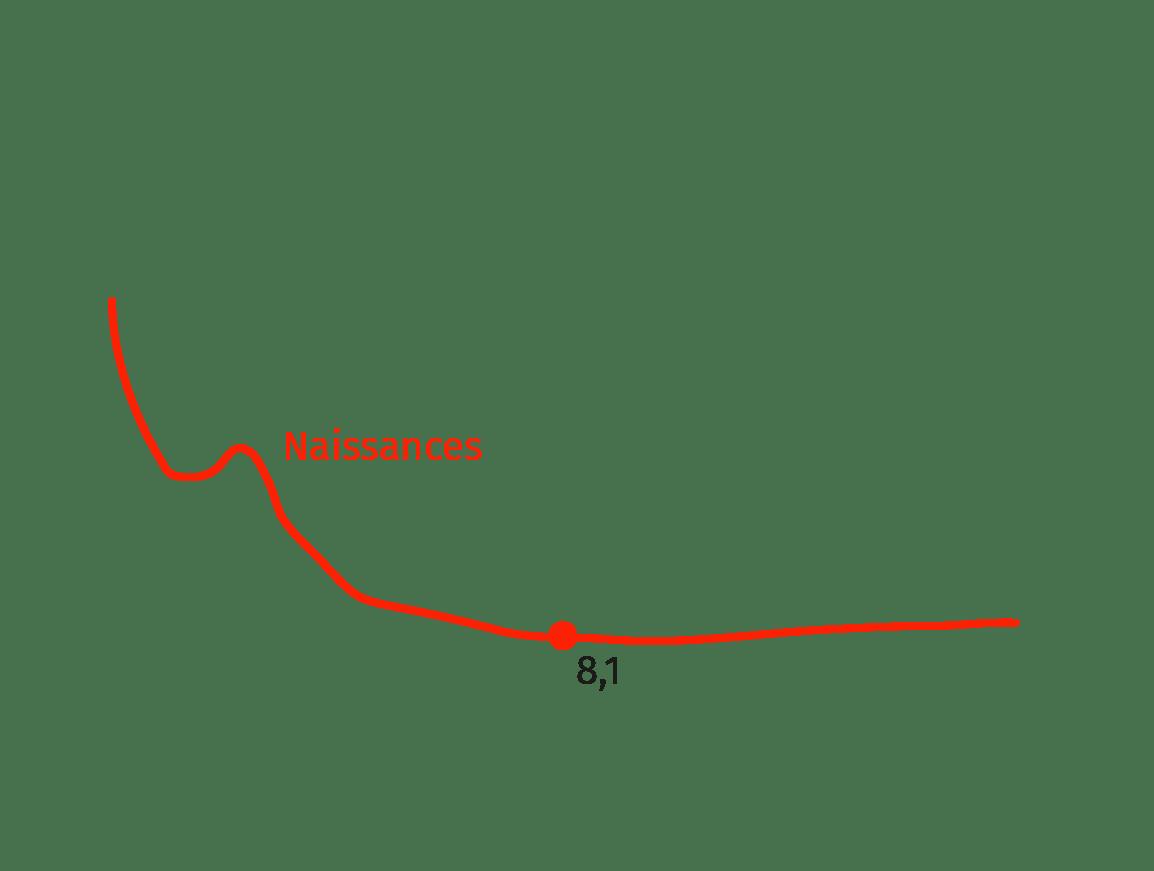 courbe naissance
