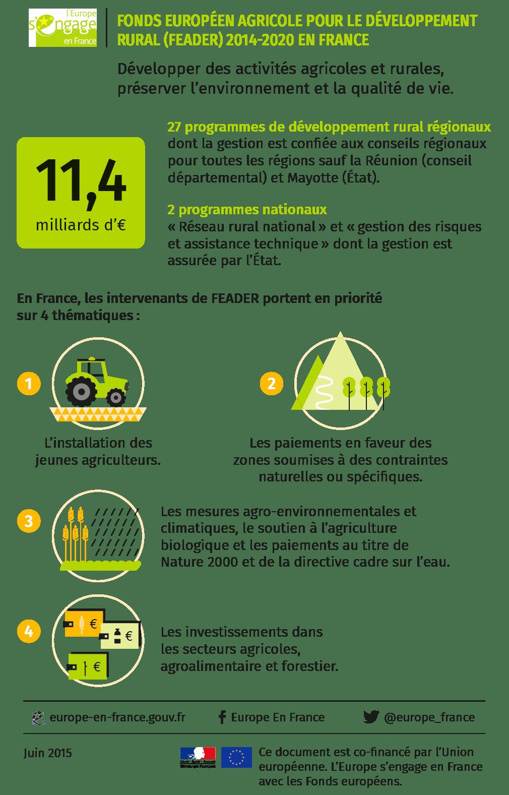 L'Union européenne et les espaces ruraux