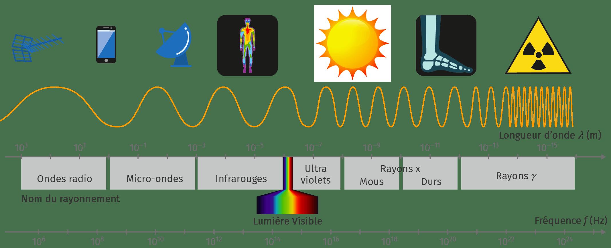 Le spectre électromagnétique simplifié