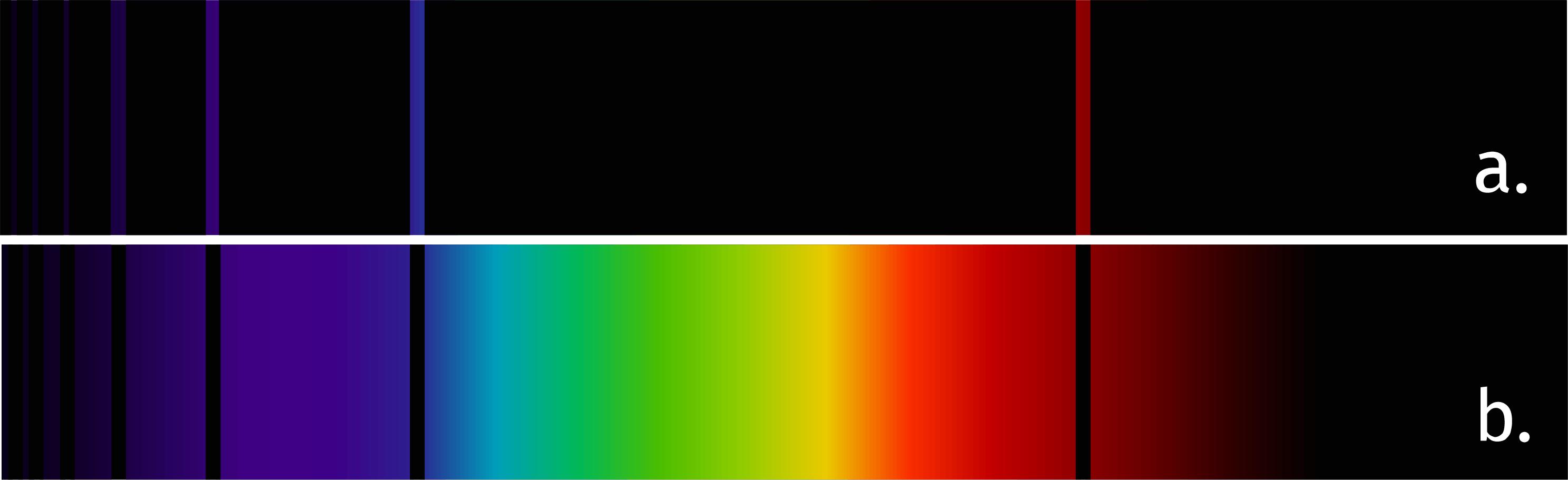 Spectres d'émission (a) et d'absorption (b) de l'atome d'hydrogène.