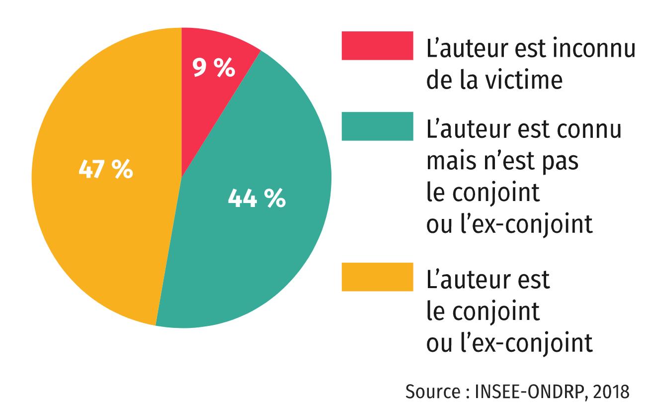 Victimes et agresseurs