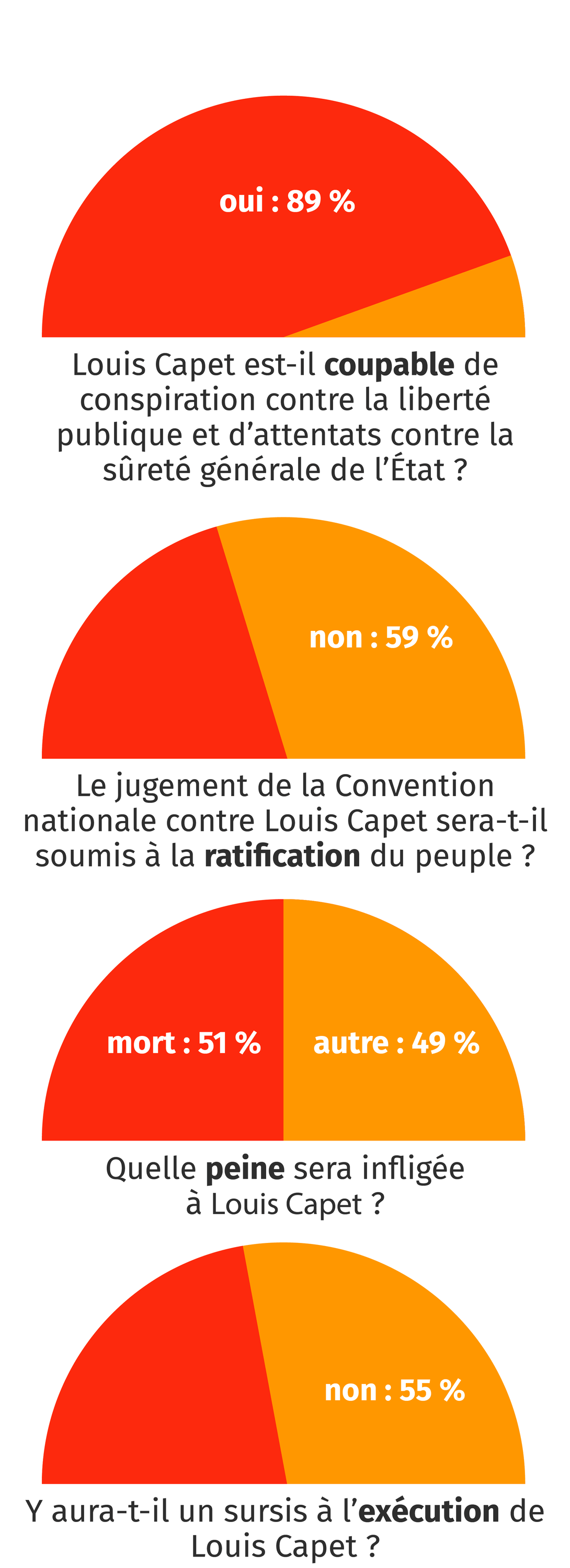 La Convention juge le roi